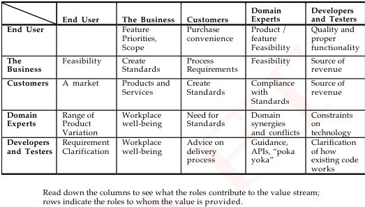 Stakeholder Engagement - Lean Software Architecture